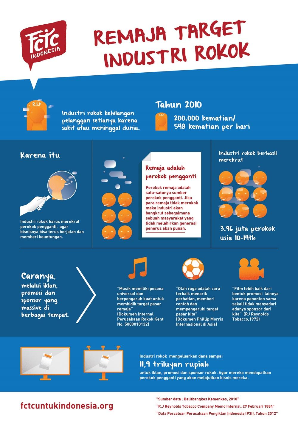 Infografis 3